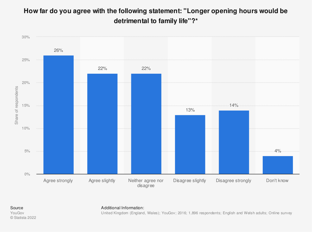 """Statistic: How far do you agree with the following statement: """"Longer opening hours would be detrimental to family life""""?* 