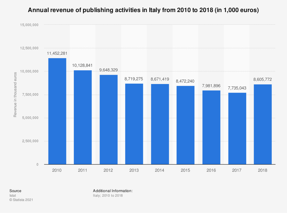 Statistic: Annual turnover of publishing activities in Italy from 2010 to 2017 (in 1,000 euros) | Statista