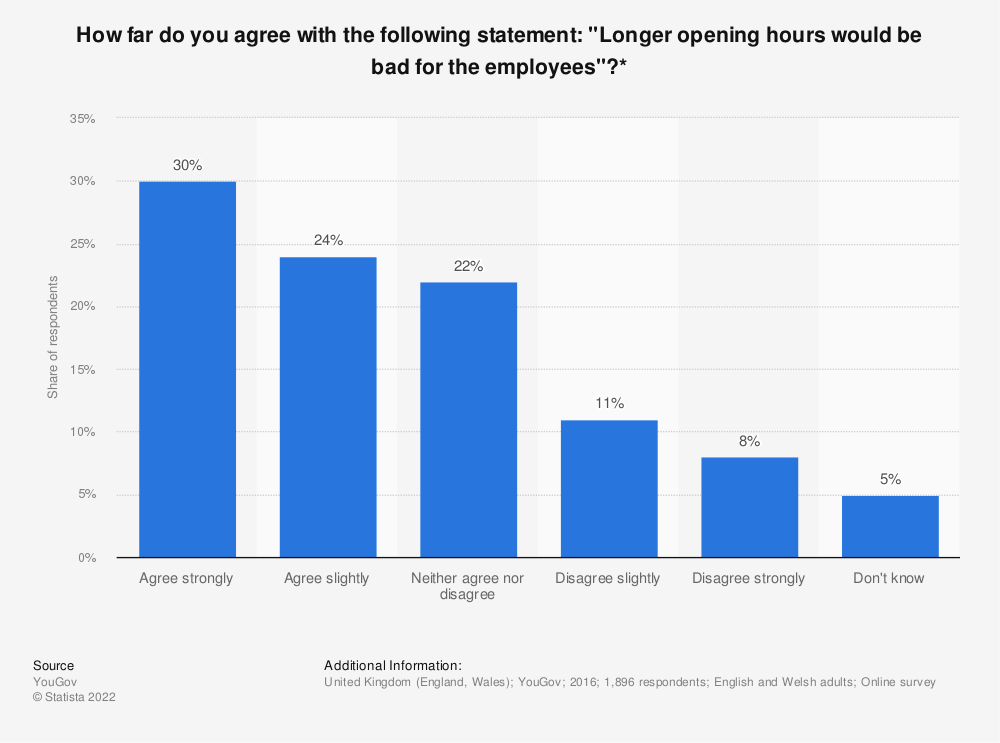 "Statistic: How far do you agree with the following statement: ""Longer opening hours would be bad for the employees""?* 