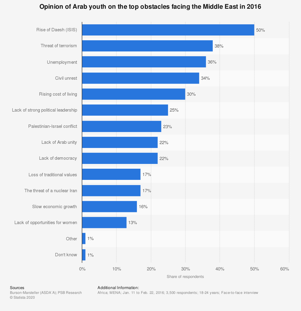 Statistic: Opinion of Arab youth on the top obstacles facing the Middle East in 2016 | Statista