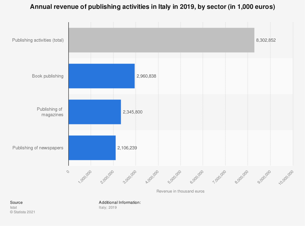 Statistic: Annual revenue of publishing activities in Italy in 2018, by sector (in 1,000 euros) | Statista