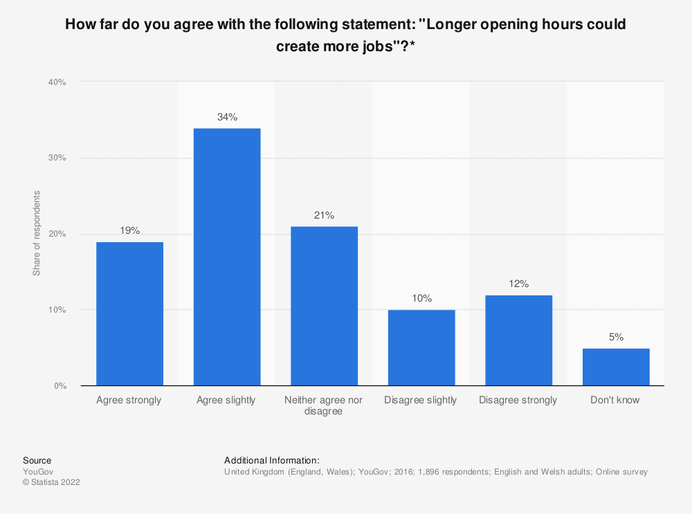 """Statistic: How far do you agree with the following statement: """"Longer opening hours could create more jobs""""?* 