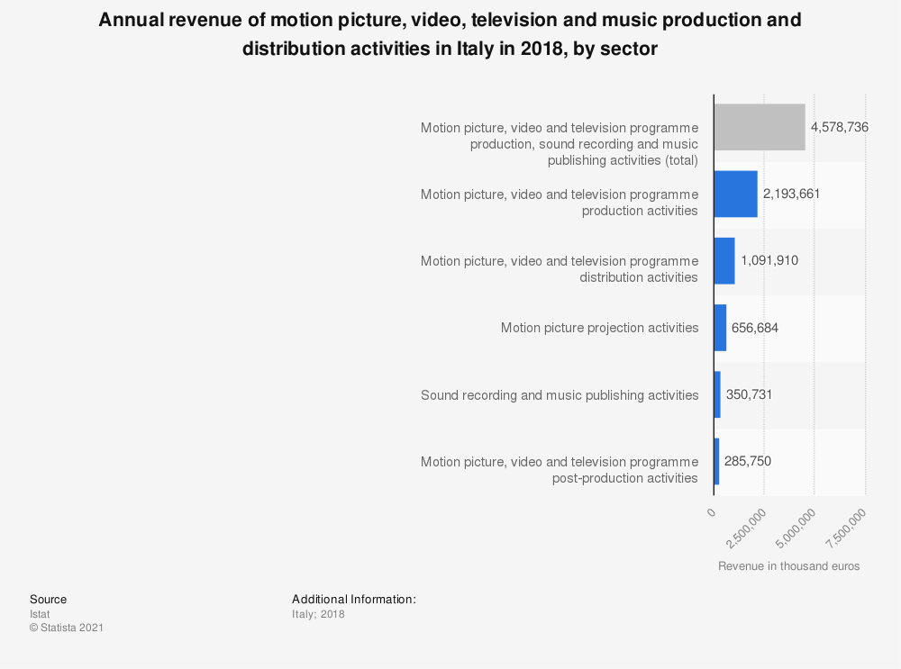 Statistic: Annual revenue of motion picture, video, television and music production and distribution activities in Italy in 2018, by sector | Statista