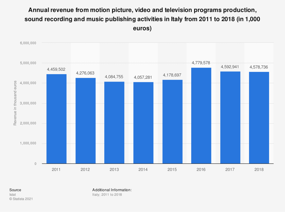 Statistic: Annual revenue from motion picture, video and television programs production, sound recording and music publishing activities in Italy from 2011 to 2018 (in 1,000 euros)   Statista