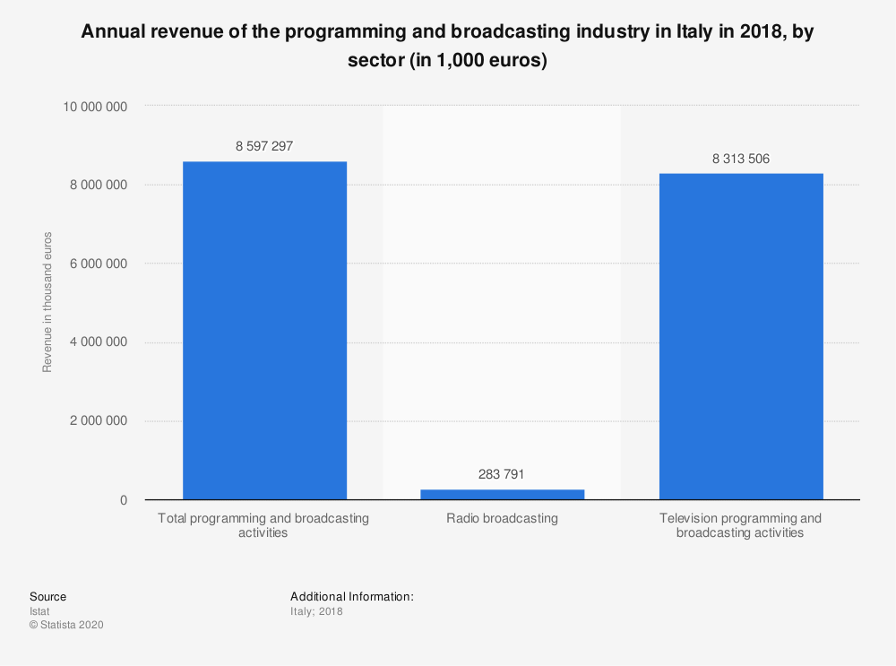 Statistic: Annual revenue of the programming and broadcasting industry in Italy in 2018, by sector (in 1,000 euros) | Statista