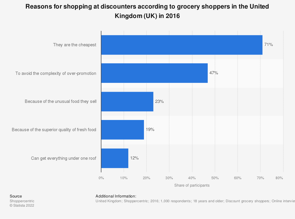 Statistic: Reasons for shopping at discounters according to grocery shoppers in the United Kingdom (UK) in 2016 | Statista