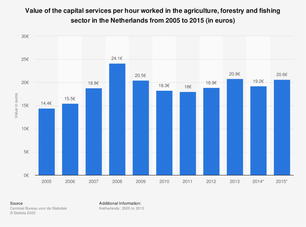 Statistic: Value of the capital services per hour worked in the agriculture, forestry and fishing sector in the Netherlands from 2005 to 2015 (in euros) | Statista