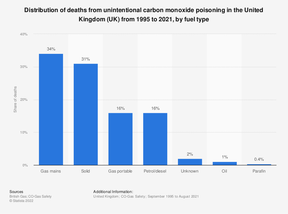 Statistic: Distribution of deaths from unintentional carbon monoxide poisoning in the United Kingdom (UK) from 1995 to 2018, by fuel type | Statista