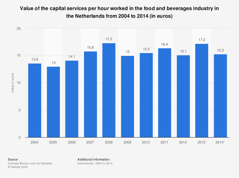 Statistic: Value of the capital services per hour worked in the food and beverages industry in the Netherlands from 2004 to 2014 (in euros) | Statista