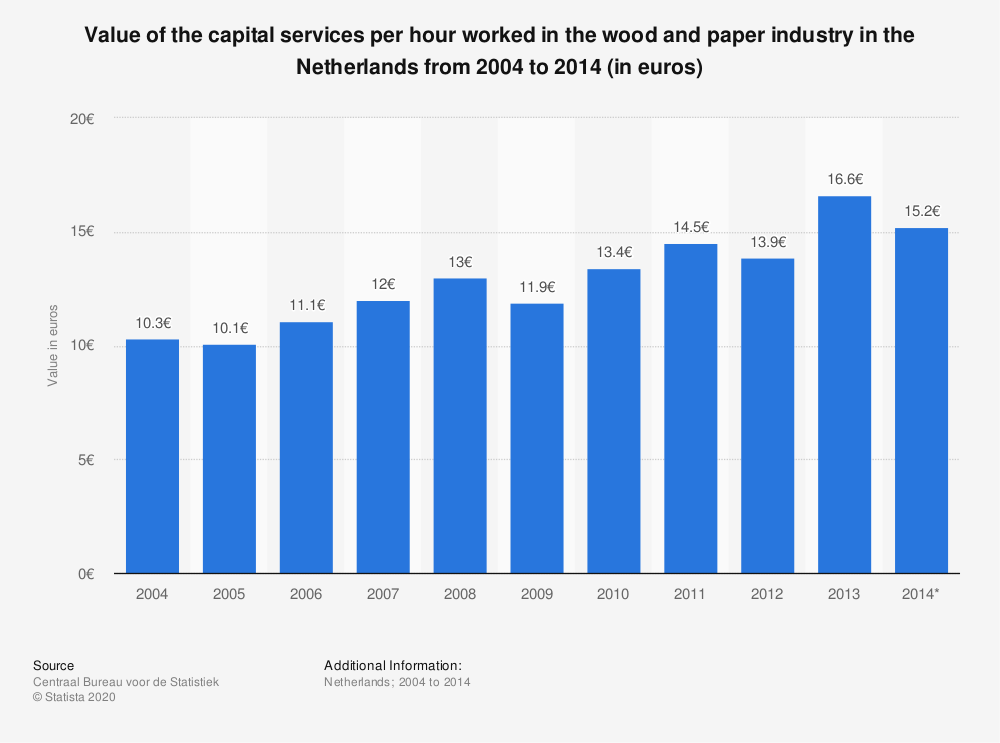 Statistic: Value of the capital services per hour worked in the wood and paper industry in the Netherlands from 2004 to 2014 (in euros) | Statista