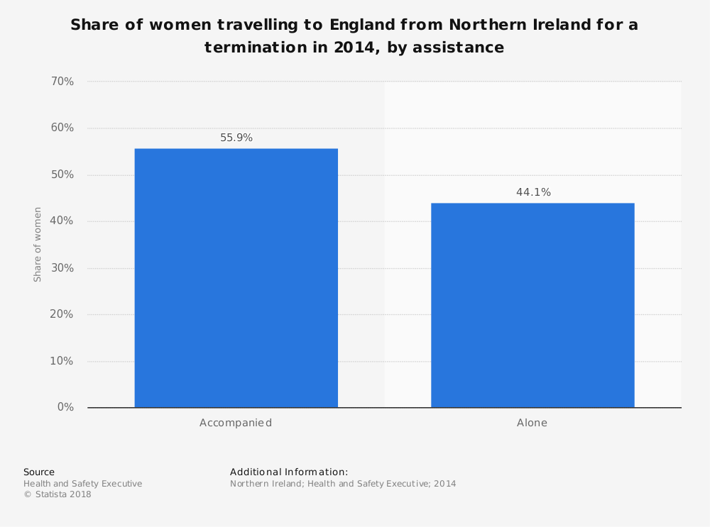 Statistic: Share of women travelling to England from Northern Ireland for a termination in 2014, by assistance | Statista