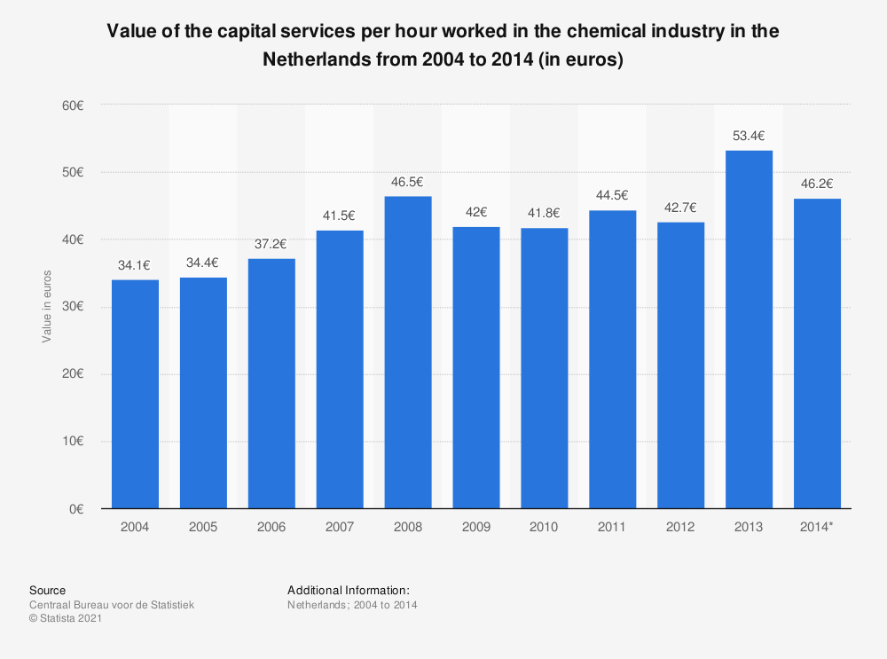 Statistic: Value of the capital services per hour worked in the chemical industry in the Netherlands from 2004 to 2014 (in euros) | Statista