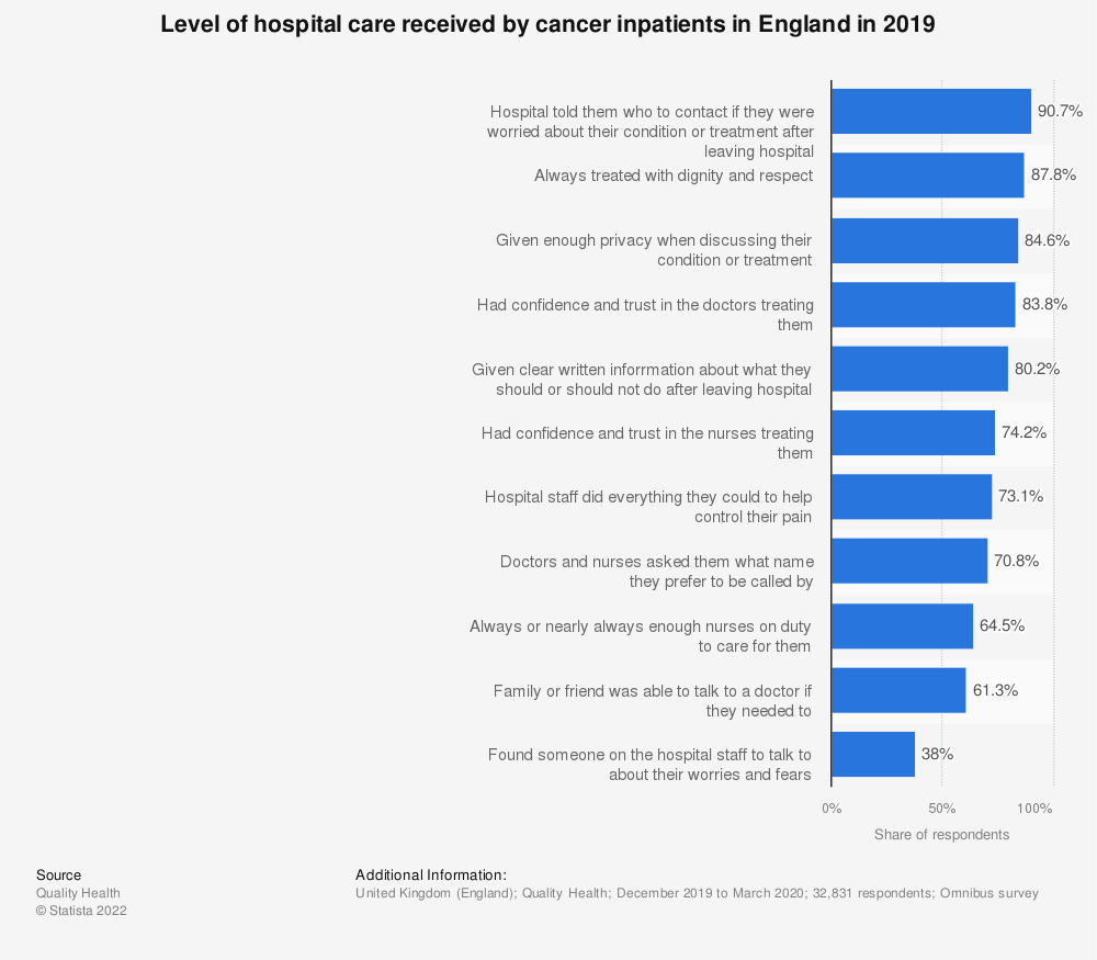 Statistic: Level of hospital care received by cancer inpatients in the United Kingdom (UK) in 2018 | Statista