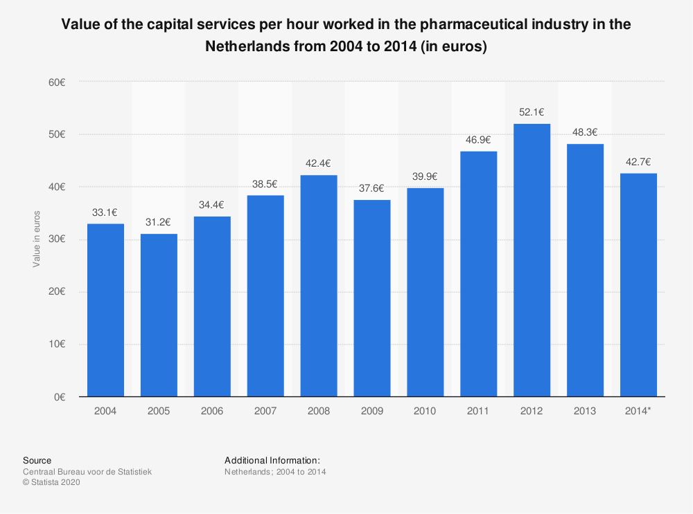 Statistic: Value of the capital services per hour worked in the pharmaceutical industry in the Netherlands from 2004 to 2014 (in euros) | Statista