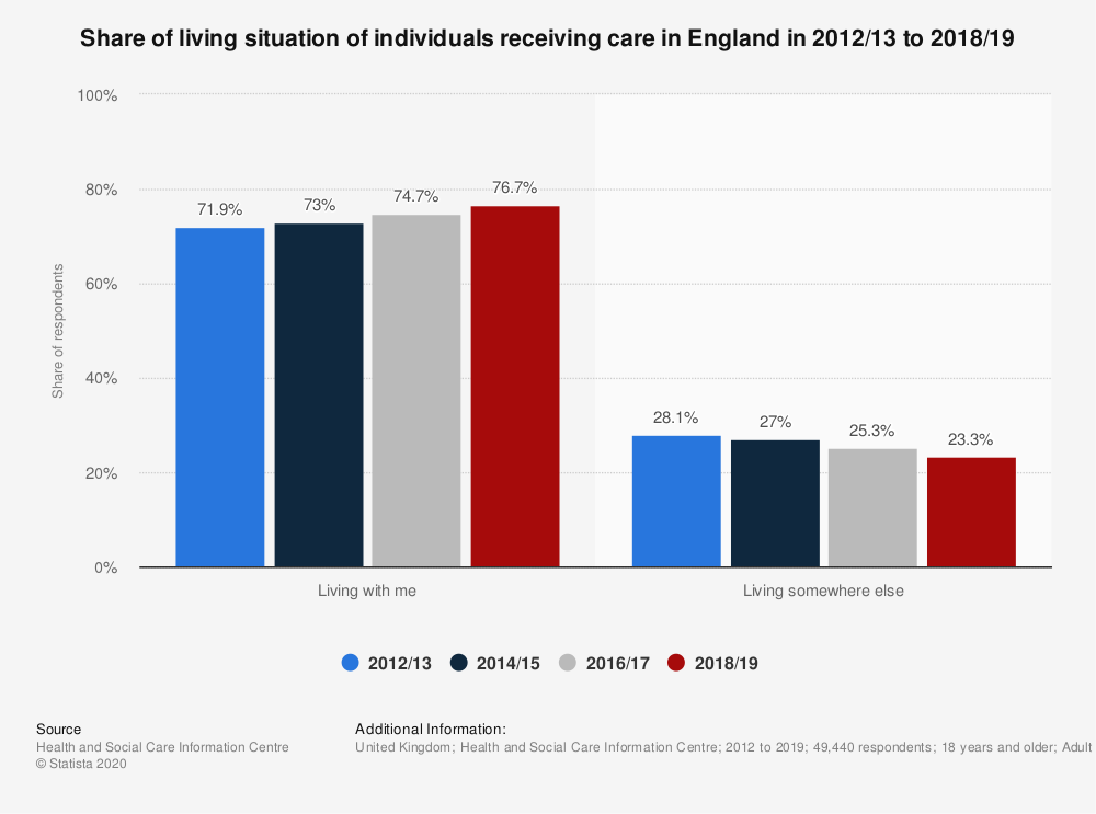 Statistic: Share of living situation of individuals receiving care in England in 2012/13 to 2018/19 | Statista
