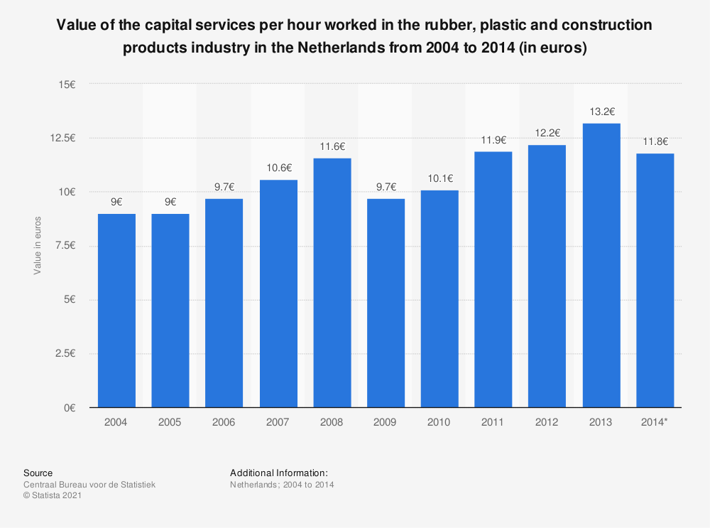 Statistic: Value of the capital services per hour worked in the rubber, plastic and construction products industry in the Netherlands from 2004 to 2014 (in euros) | Statista