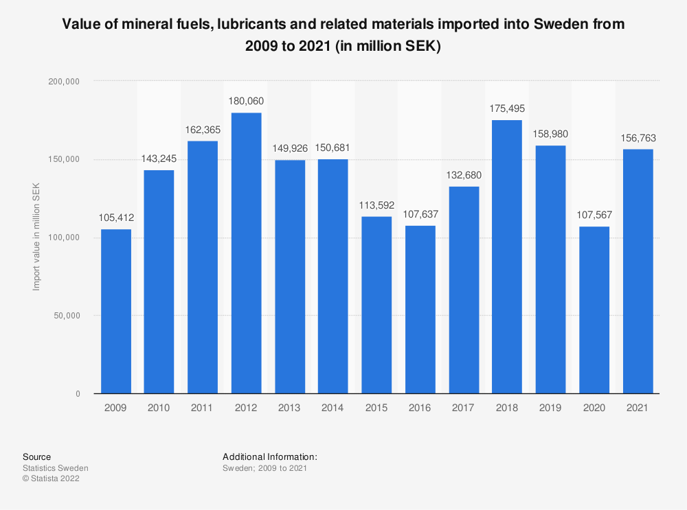 Statistic: Value of mineral fuels, lubricants and related materials imported into Sweden from 2008 to 2018 (in thousand SEK) | Statista