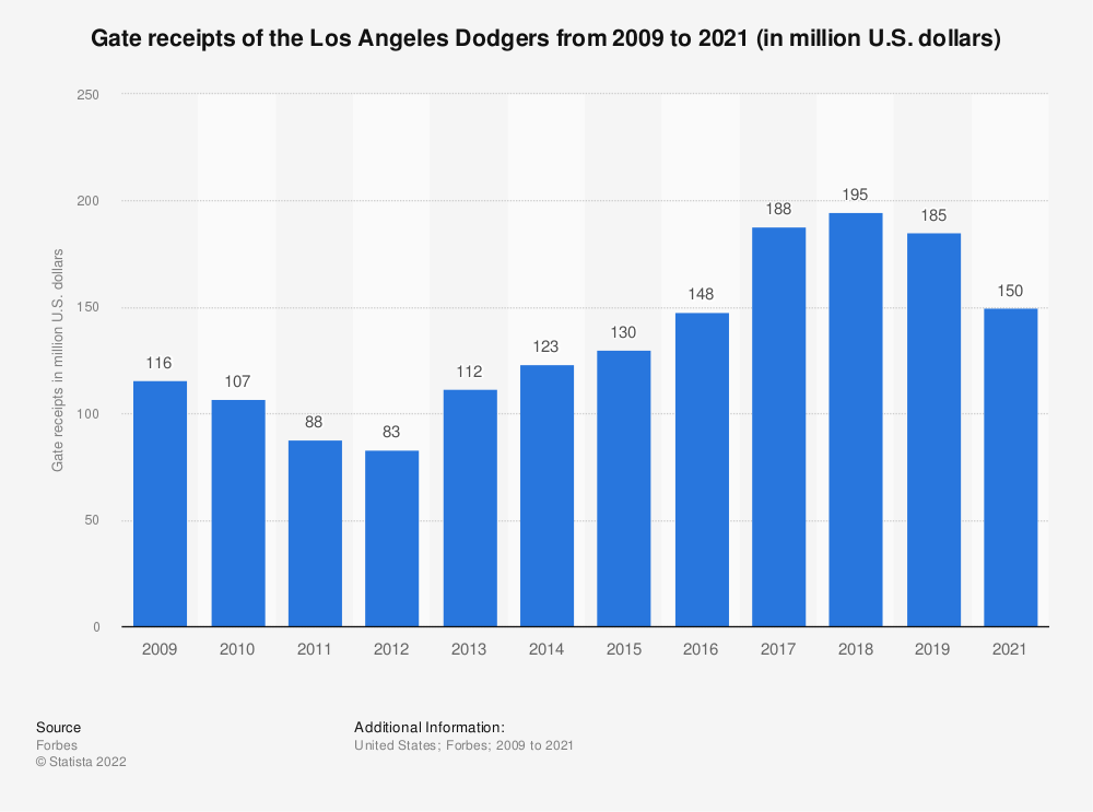 Statistic: Gate receipts of the Los Angeles Dodgers from 2009 to 2020 (in million U.S. dollars) | Statista
