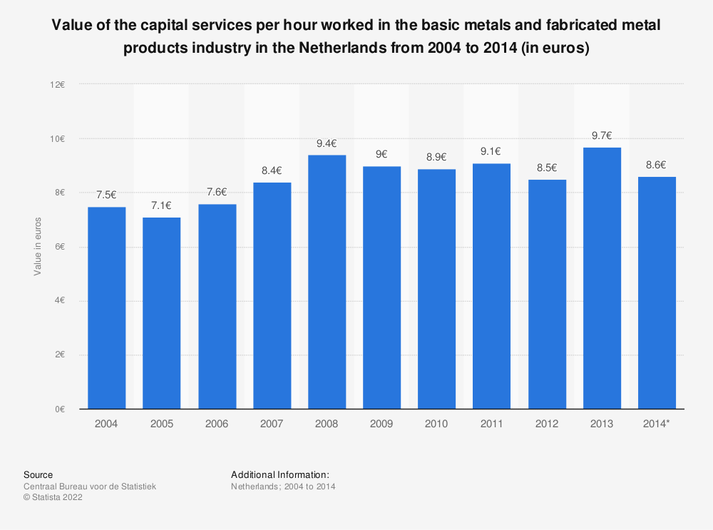 Statistic: Value of the capital services per hour worked in the basic metals and fabricated metal products industry in the Netherlands from 2004 to 2014 (in euros) | Statista
