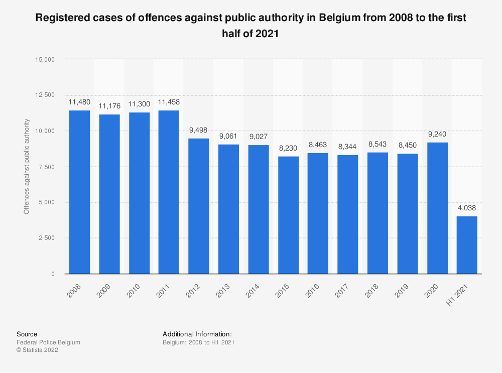 Statistic: Registered cases of offences against public authority in Belgium from 2008 to 2018 | Statista