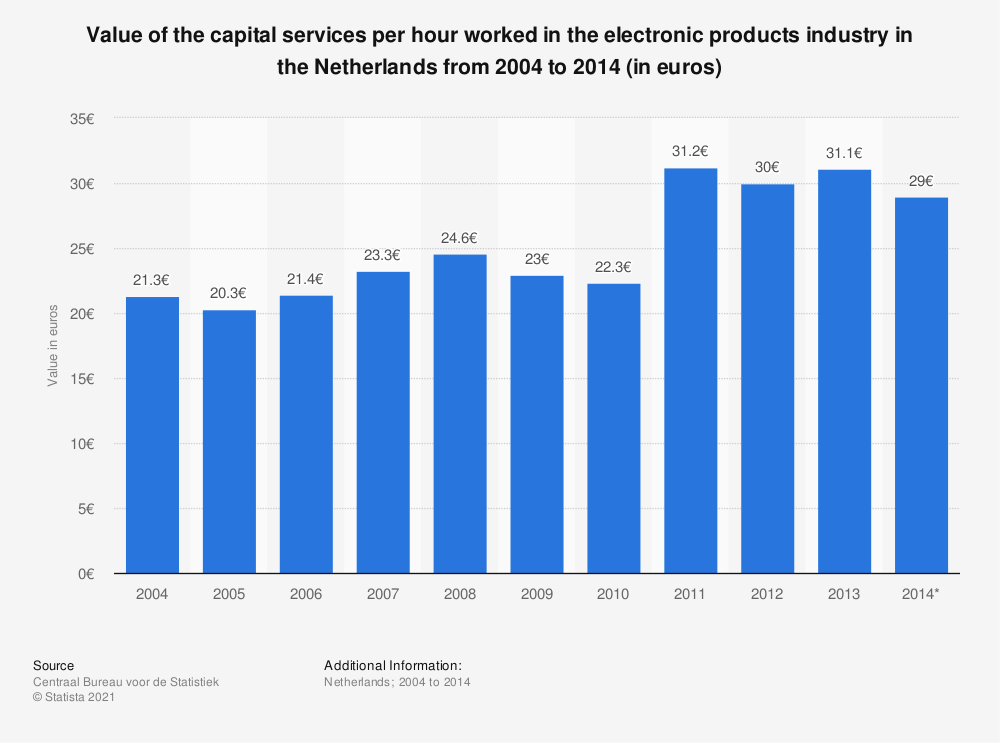 Statistic: Value of the capital services per hour worked in the electronic products industry in the Netherlands from 2004 to 2014 (in euros) | Statista