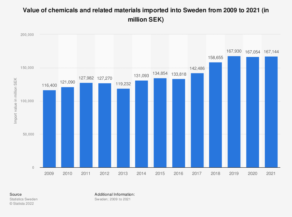 Statistic: Value of chemicals and related materials imported into Sweden from 2007 to 2017 (in million SEK) | Statista