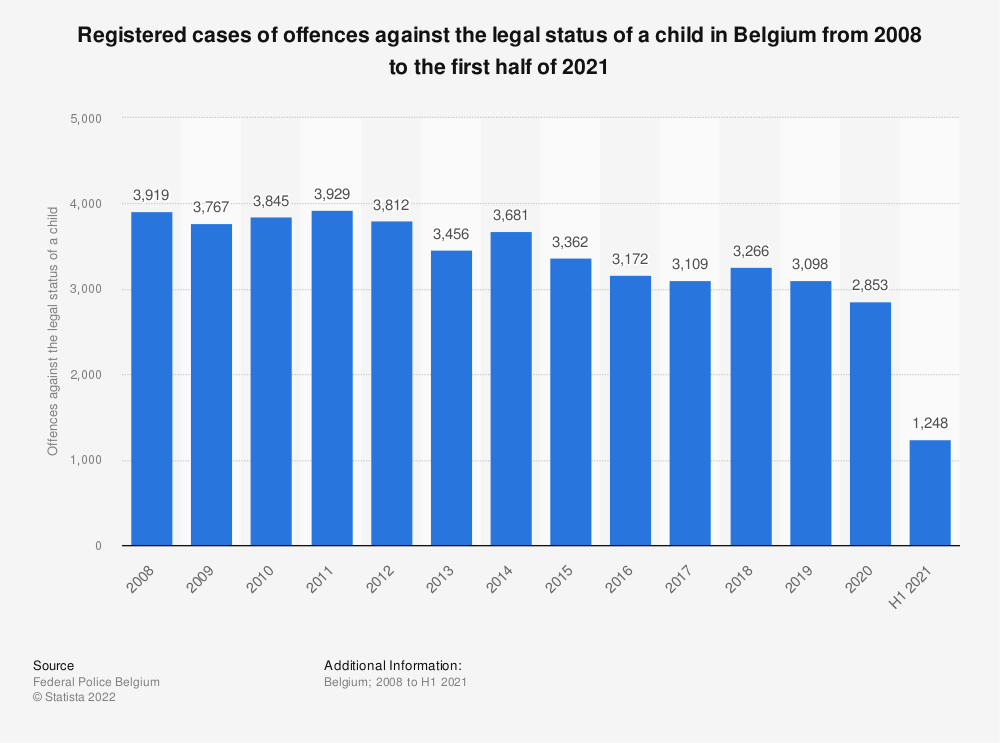 Statistic: Registered cases of offences against the legal status of a child in Belgium from 2008 to 2019* | Statista
