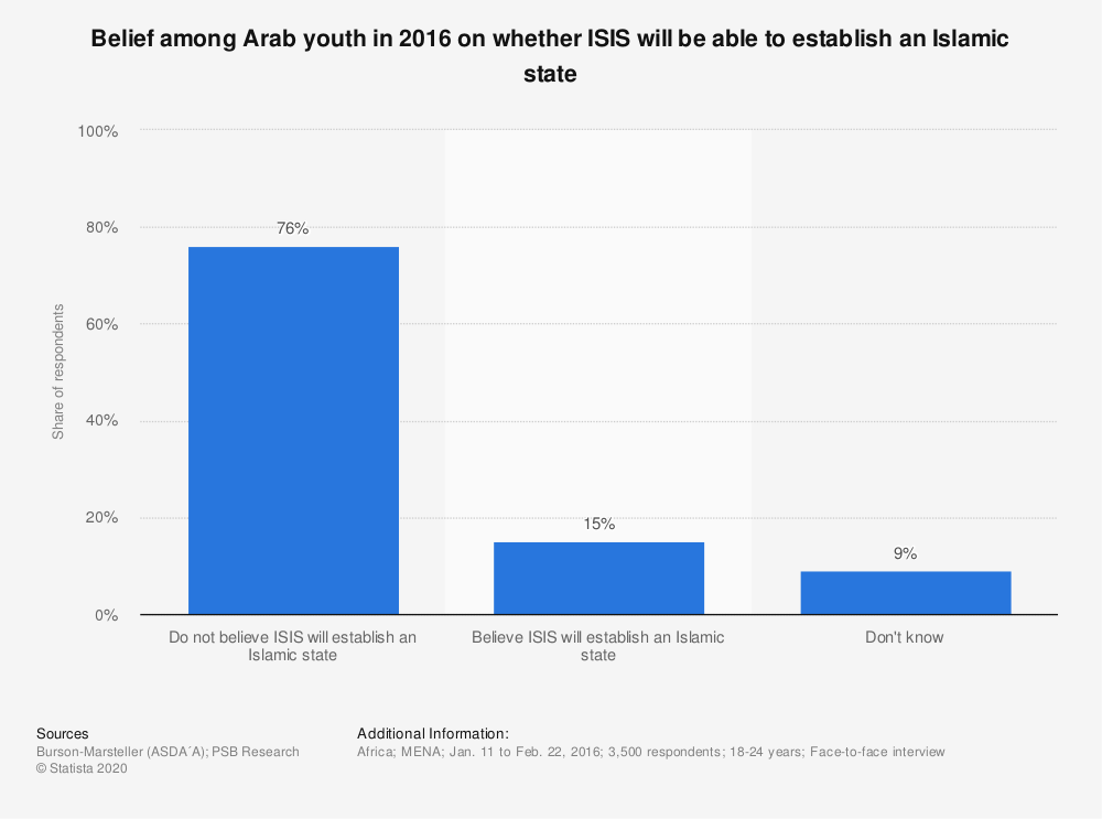 Statistic: Belief among Arab youth in 2016 on whether ISIS will be able to establish an Islamic state | Statista