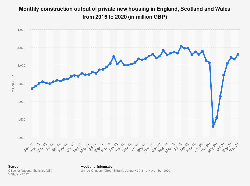 Statistic: Monthly construction output of private new housing in Great Britain (GB) from 2016 to 2019 (in million GBP) | Statista