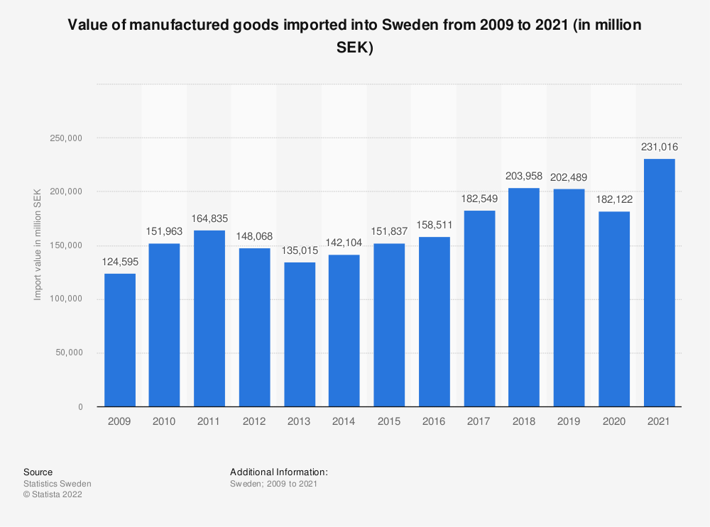 Statistic: Value of manufactured goods imported into Sweden from 2008 to 2018 (in million SEK) | Statista