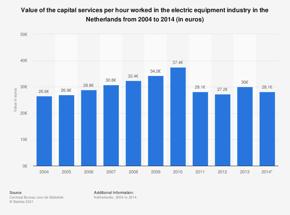 Statistic: Value of the capital services per hour worked in the electric equipment industry in the Netherlands from 2004 to 2014 (in euros) | Statista