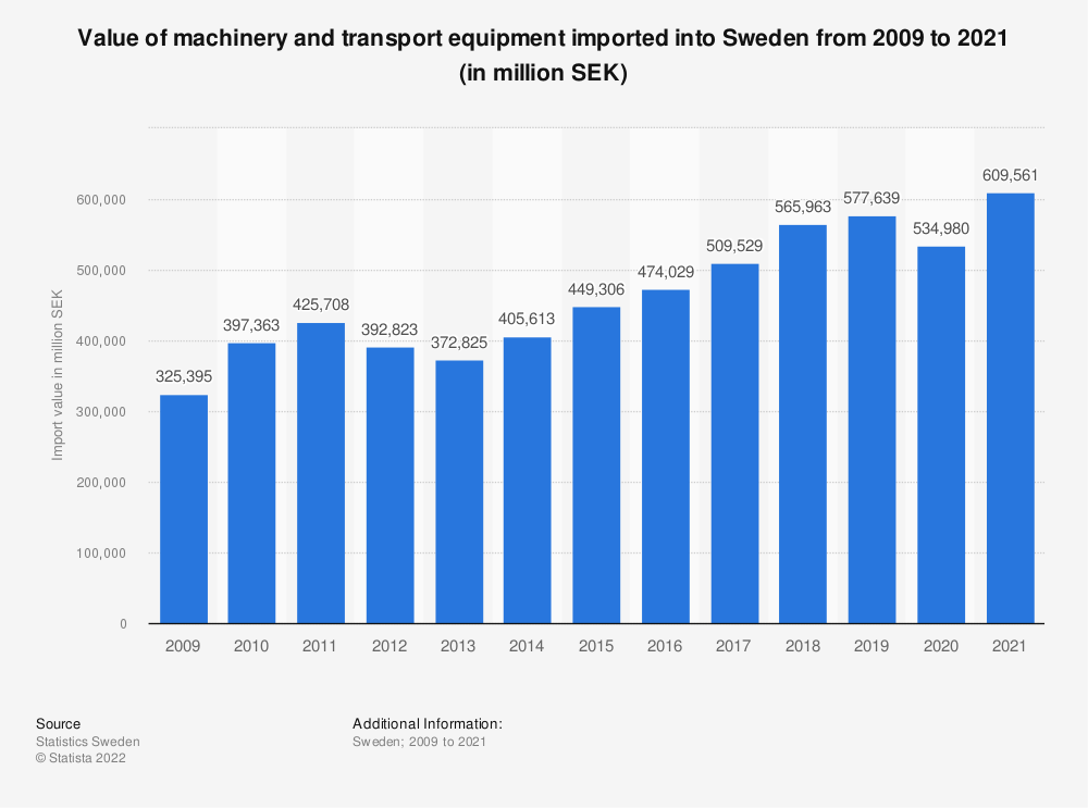 Statistic: Value of machinery and transport equipment imported into Sweden from 2009 to 2019 (in million SEK) | Statista