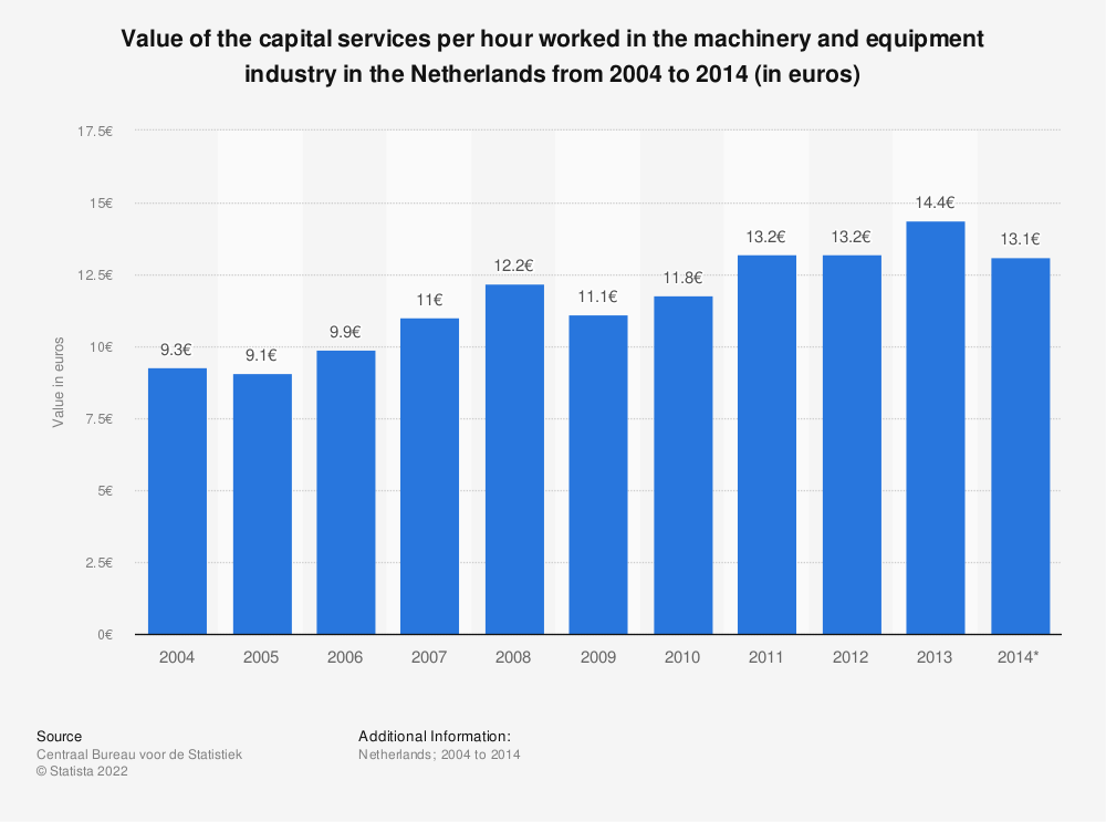 Statistic: Value of the capital services per hour worked in the machinery and equipment industry in the Netherlands from 2004 to 2014 (in euros) | Statista