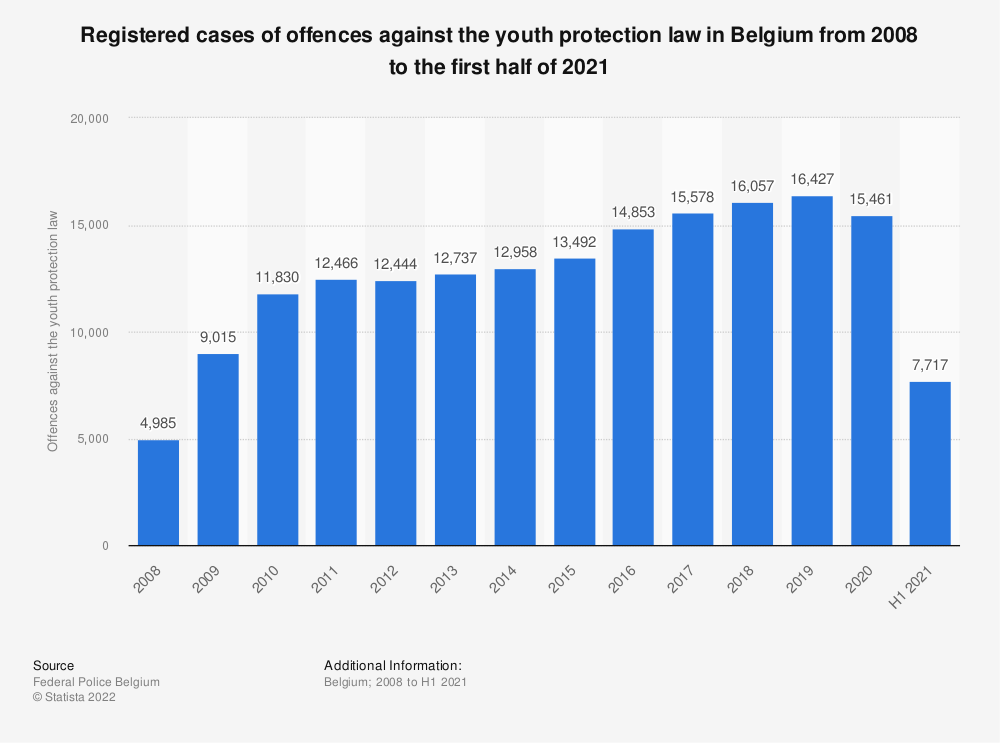 Statistic: Registered cases of offences against the youth protection law in Belgium from 2007 to 2017 | Statista
