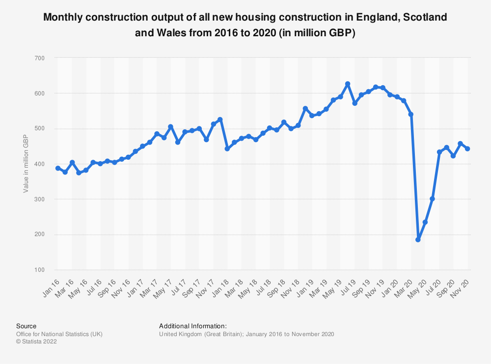 Statistic: Monthly construction output of all new housing construction in Great Britain (GB) from 2016 to 2019 (in million GBP) | Statista