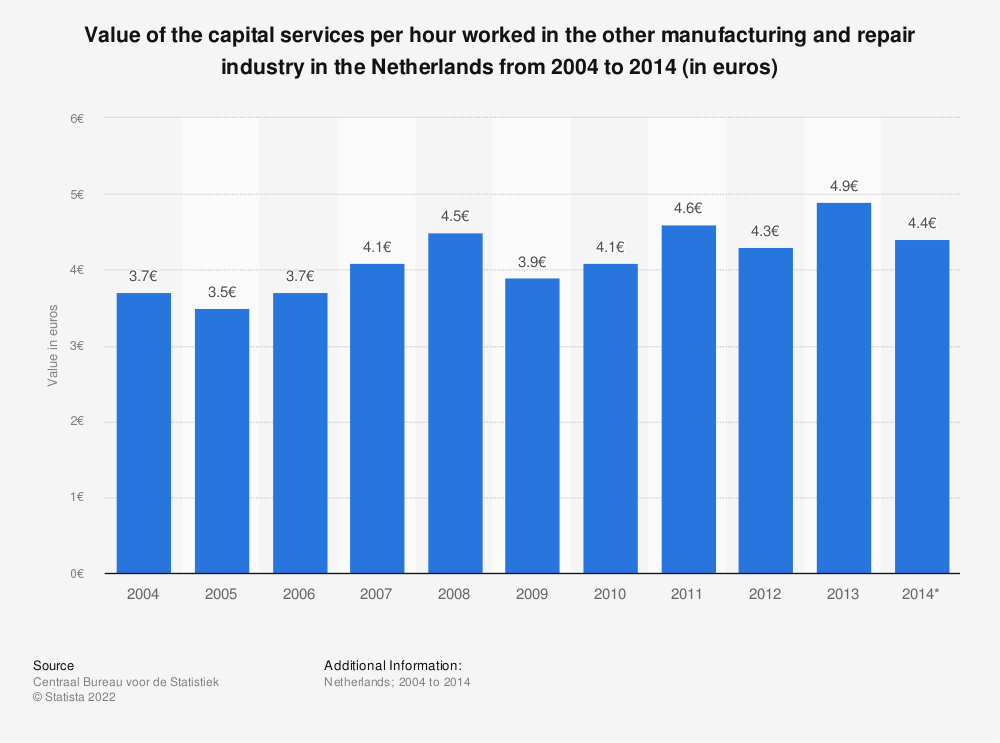 Statistic: Value of the capital services per hour worked in the other manufacturing and repair industry in the Netherlands from 2004 to 2014 (in euros) | Statista