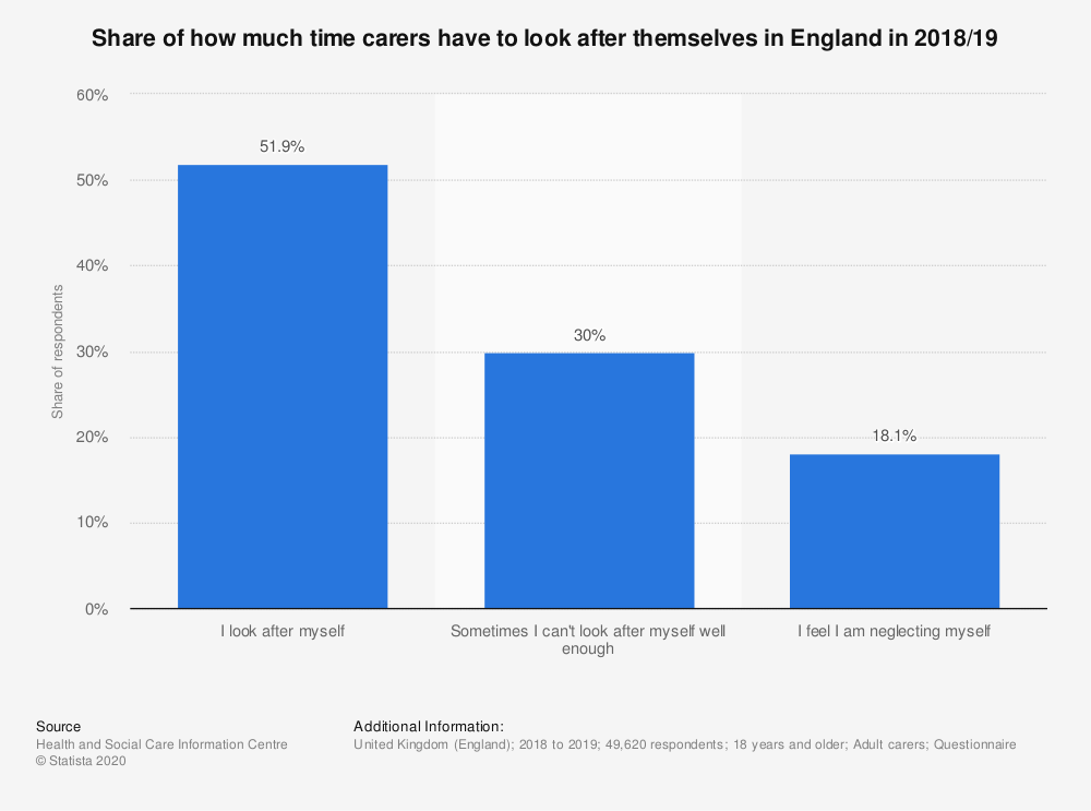 Statistic: Share of how much time carers have to look after themselves in England in 2018/19   Statista