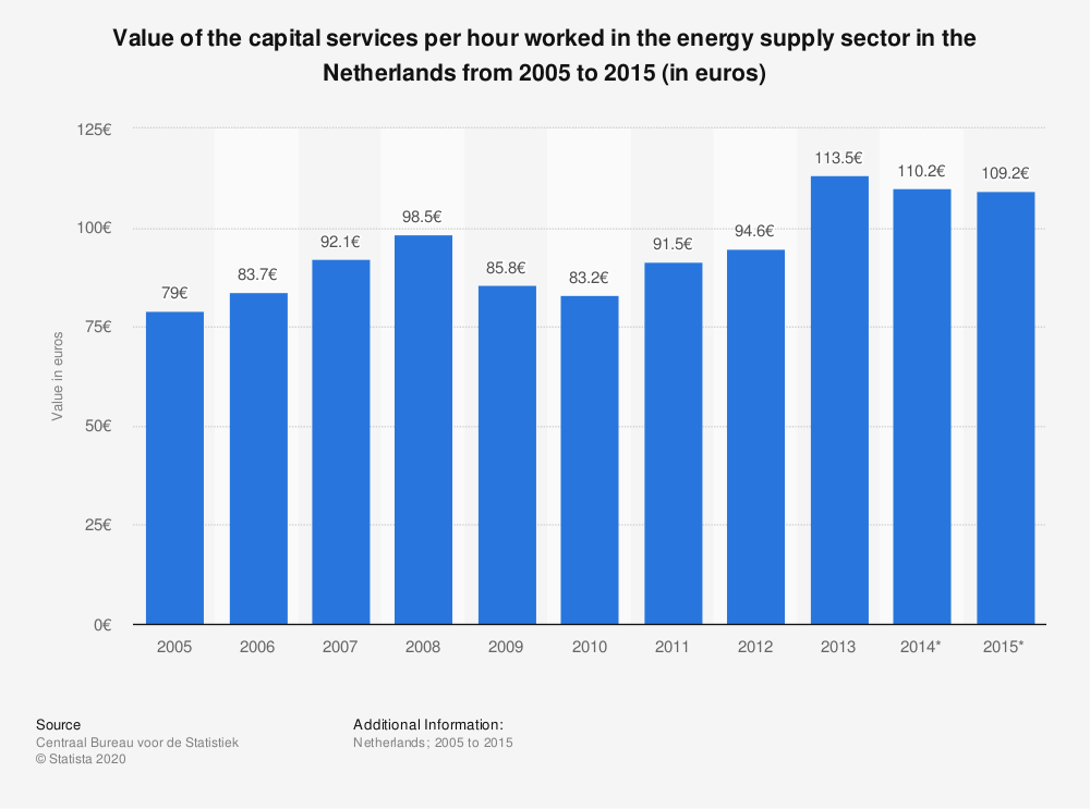 Statistic: Value of the capital services per hour worked in the energy supply sector in the Netherlands from 2005 to 2015 (in euros) | Statista