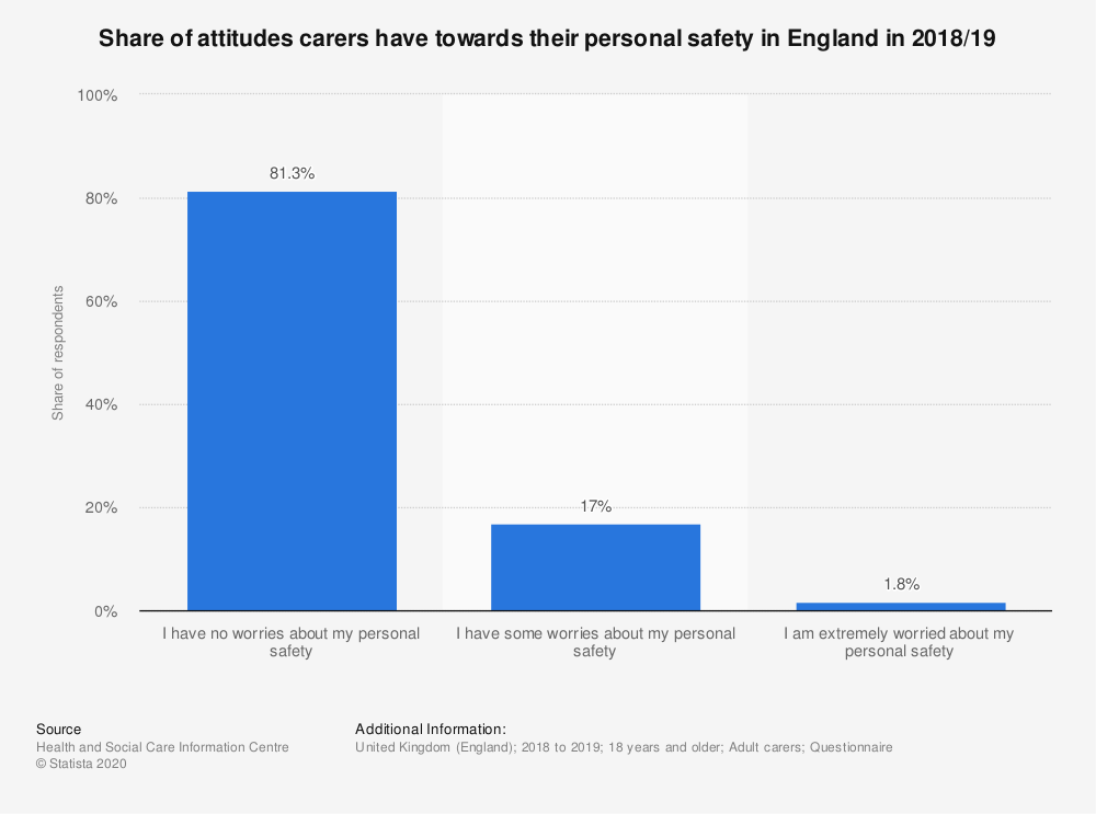 Statistic: Share of attitudes carers have towards their personal safety in England in 2018/19 | Statista