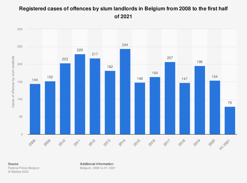Statistic: Registered cases of offences by slum landlords in Belgium from 2008 to 2019 | Statista