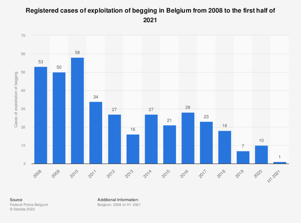 Statistic: Registered cases of exploitation of begging in Belgium from 2008 to 2019 | Statista