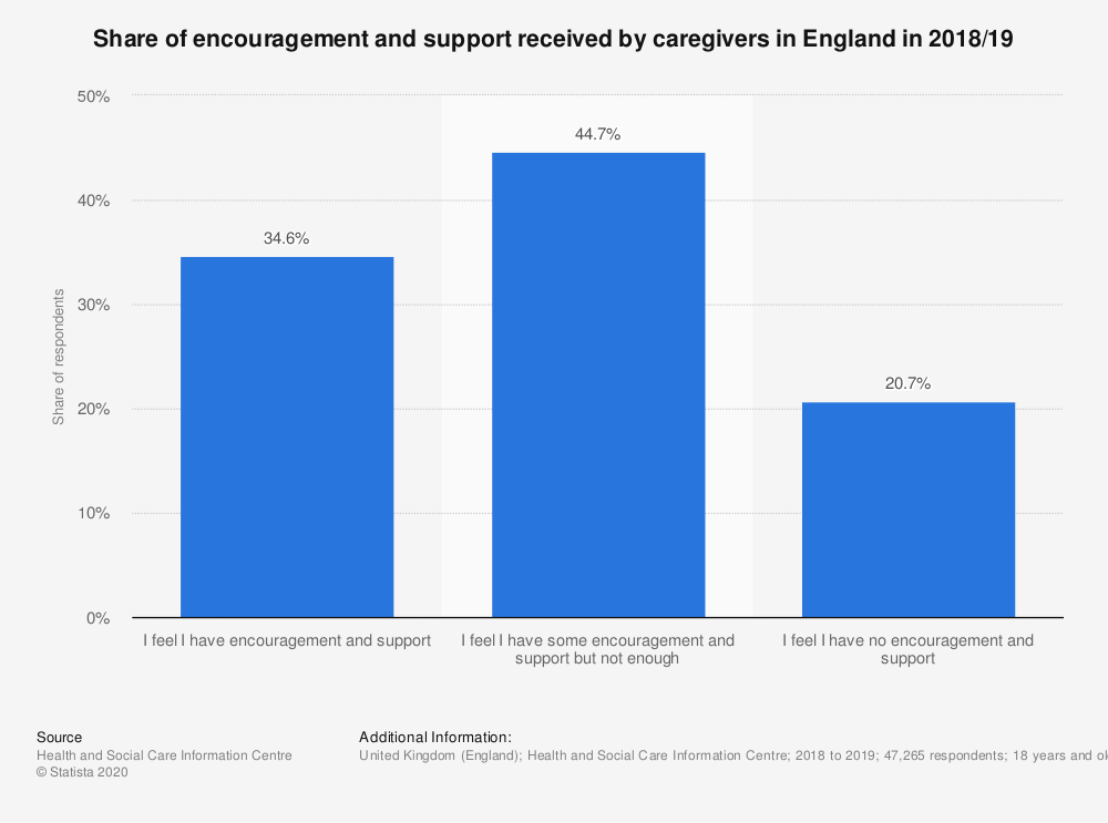 Statistic: Share of encouragement and support received by caregivers in England in 2018/19 | Statista