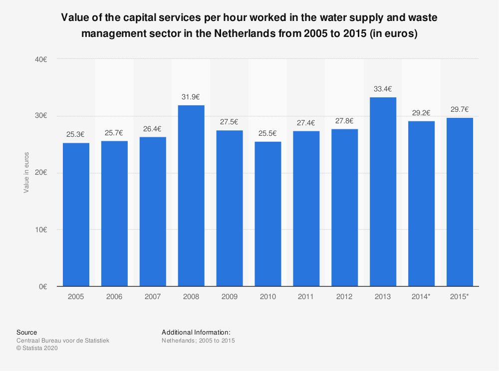 Statistic: Value of the capital services per hour worked in the water supply and waste management sector in the Netherlands from 2005 to 2015 (in euros) | Statista