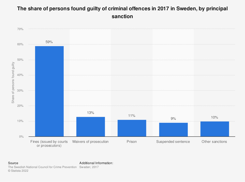 Statistic: The share of persons found guilty of criminal offences in 2017 in Sweden, by principal sanction | Statista