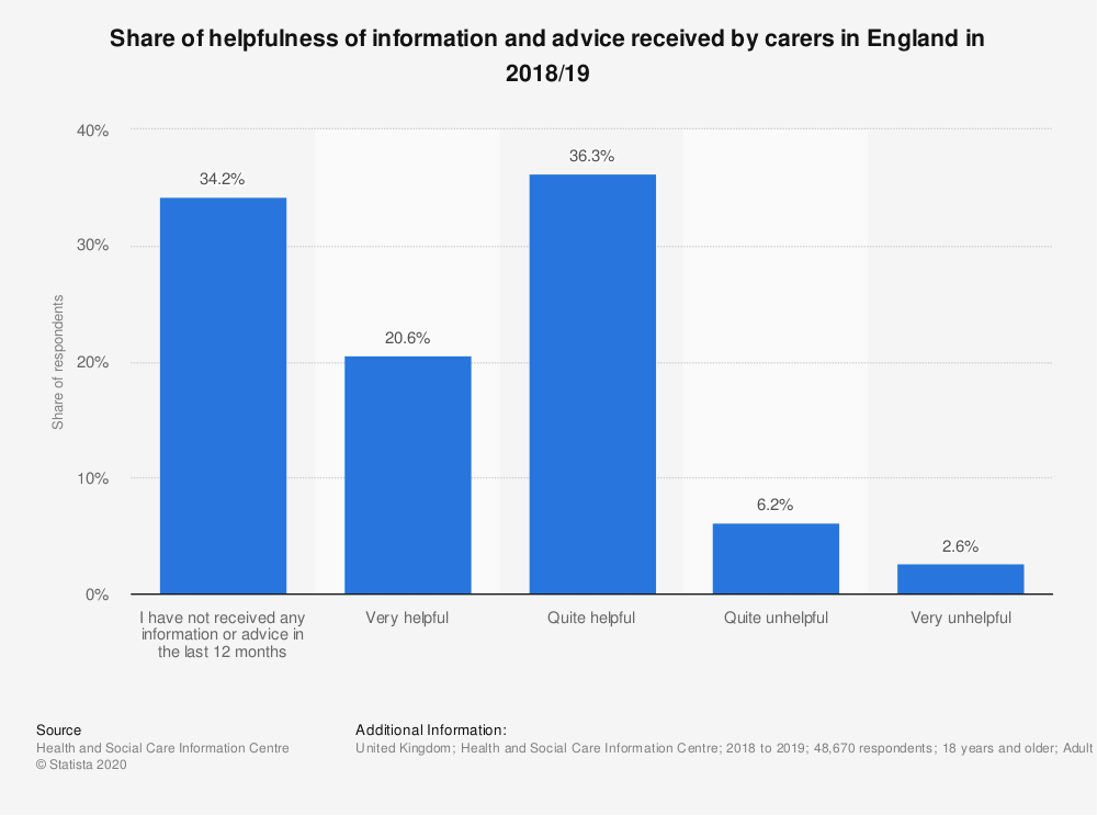 Statistic: Share of helpfulness of information and advice received by carers in England in 2016/17 | Statista
