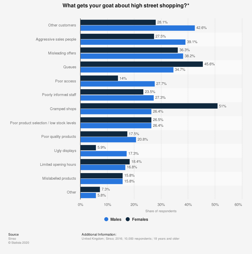 Statistic: What gets your goat about high street shopping?* | Statista