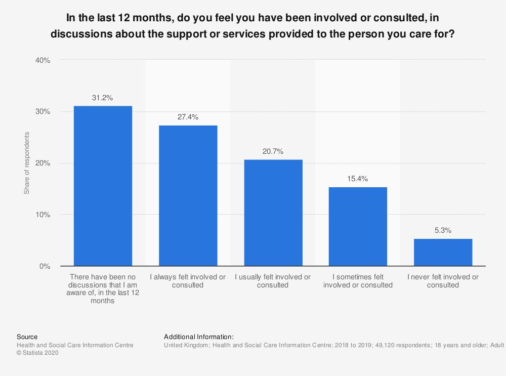Statistic: In the last 12 months, do you feel you have been involved or consulted, in discussions about the support or services provided to the person you care for? | Statista