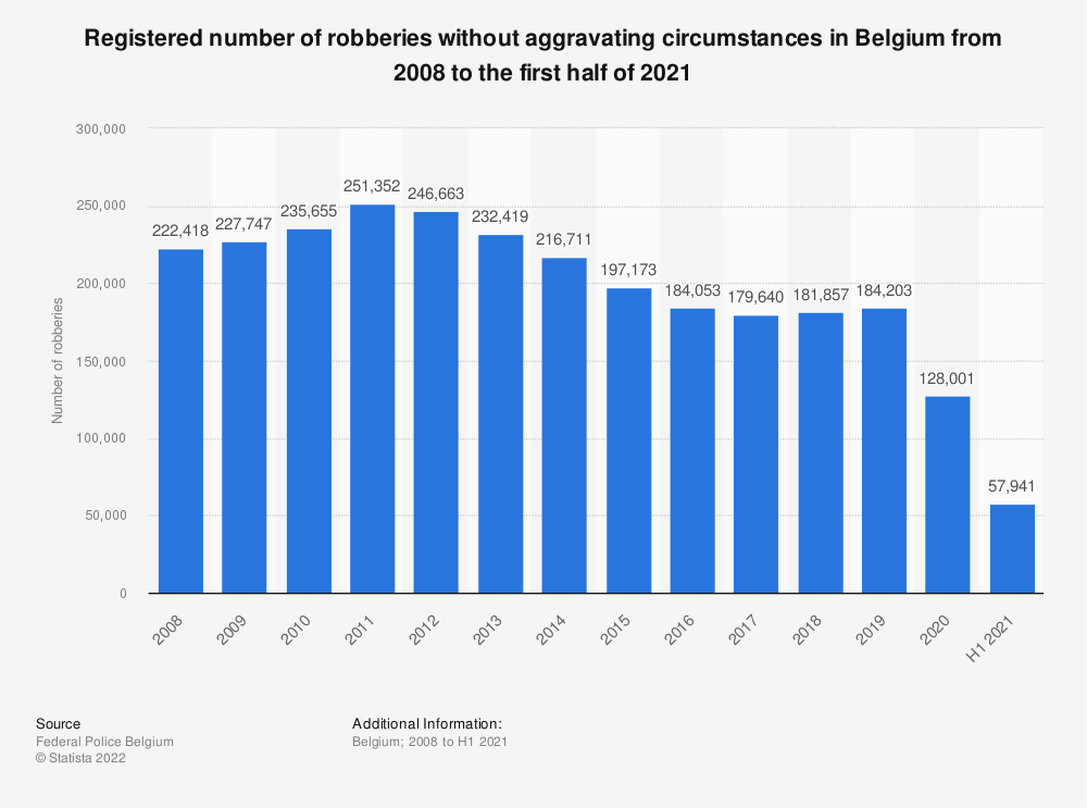 Statistic: Registered number of robberies without aggravating circumstances in Belgium from 2007 to 2017 | Statista