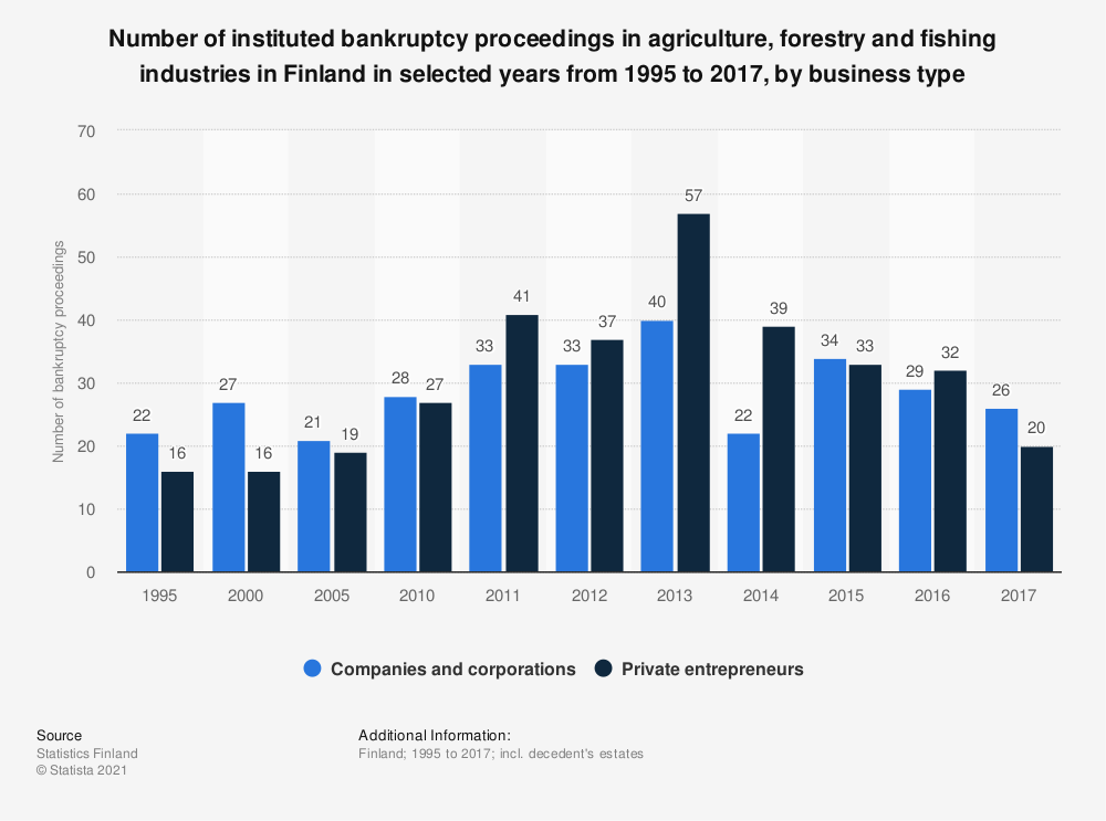 Statistic: Number of instituted bankruptcy proceedings in agriculture, forestry and fishing industries in Finland in selected years from 1995 to 2017, by business type | Statista