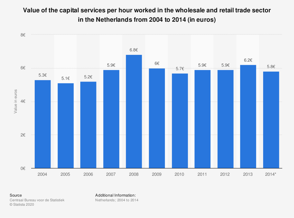 Statistic: Value of the capital services per hour worked in the wholesale and retail trade sector in the Netherlands from 2004 to 2014 (in euros)   Statista